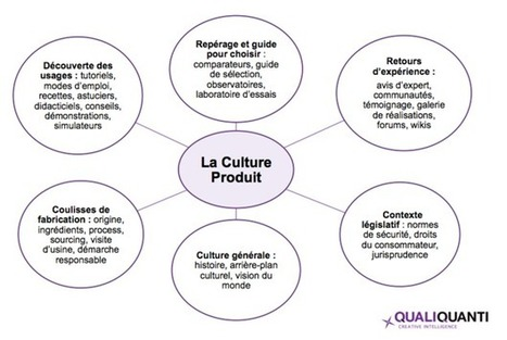 La culture produit pour nourrir l'expertise consommateur | Qualité et GRC | Scoop.it