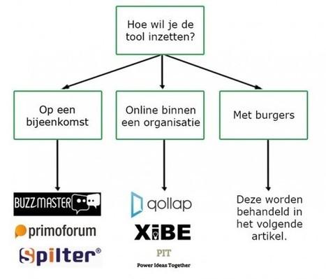 6 Nederlandse co-creatietools voor binnen & buiten je organisatie - Frankwatching | new society | Scoop.it