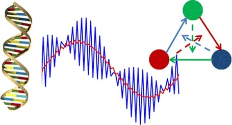 Discrete-Time Signal Processing with DNA | SynBioFromLeukipposInstitute | Scoop.it