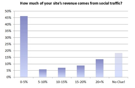 Social Traffic | Ecommerce Flash Surveys | Scoop.it