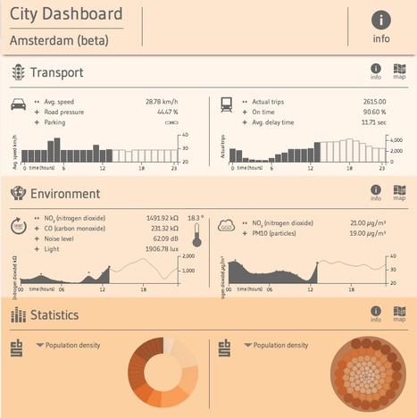 City #Dashboard Amsterdam (beta) | #smartcities #dataviz | The urban.NET | Scoop.it