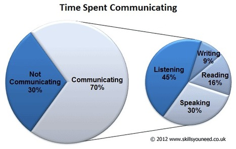 The 10 Principles of Listening to Customer Stories | MarketingHits | Scoop.it