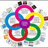 Digital Learning for EAL
