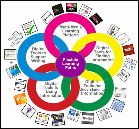 Digital Differentiation ~ Cool Tools for 21st Century Learners | Infographics in Education | Scoop.it