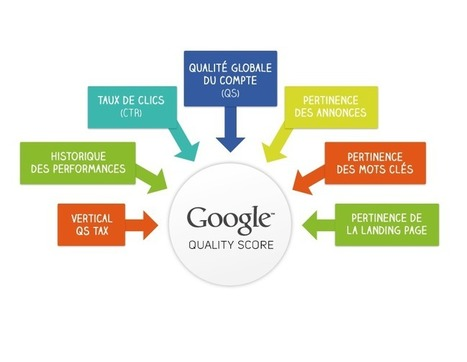 Quand architecture SEO rime avec bon Quality Score ! | SEM | Scoop.it