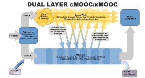 """¿Qué ha sucedido con los cursos """"dual layer MOOC"""" de EDX, UT Arlington y la Fundación Gates? ¿Qué cosa es ahora la Educación Universitaria con Tecnología?   Docencia universitaria y cambio en la Sociedad del Conocimiento   Scoop.it"""