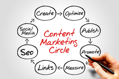 Tips For Success In Real Estate Content | Social Media & SEO | Scoop.it