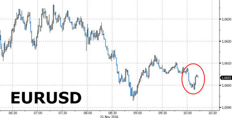 ECB Rejects Buying Stocks As Draghi Drops The 'C' Word To EU Parliament | Zero Hedge | Financial Markets, Economy | Scoop.it