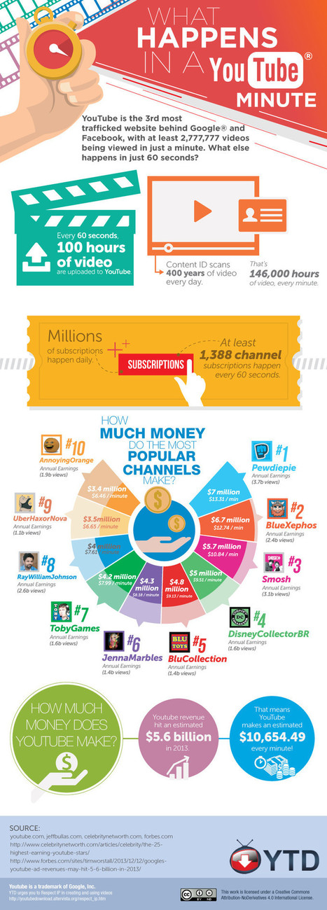 What Happens in a YouTube Minute [Infographic]   MarketingHits   Scoop.it