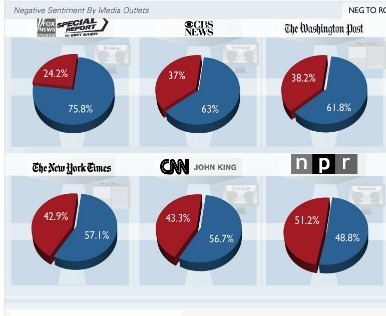 Infographic of the Day: Do the Mainstream Media Have a Conservative Bias? | data visualization US Election | Scoop.it
