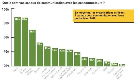 Le canal de communication le plus rentable, site mobile / application mobile | Web Community | Scoop.it