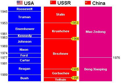 leaders.gif (417×288) | Cold War | Scoop.it