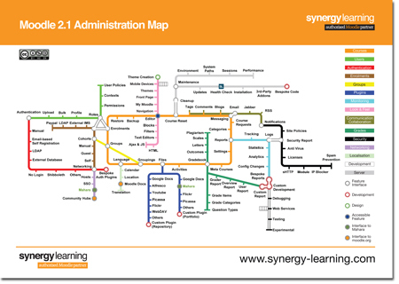 The Moodle 2.1 Administration Map | Synergy Learning Blog | E-Learning, M-Learning | Scoop.it