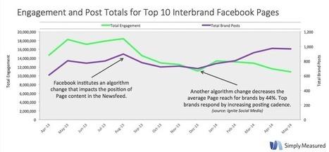 Facebook : le taux d'engagement des 10 marques les plus populaires chute de 40% sur un an | #DATA | Scoop.it