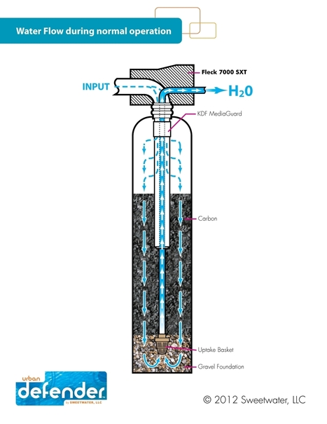 Whole House Water Filter designed by ecologist James P McMahon   Product Reviews   Scoop.it