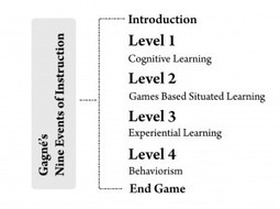 The Pedagogies in Game Based Learning: A Case Study of Teacher Attitudes & Perceptions | CALL to Teach | Scoop.it