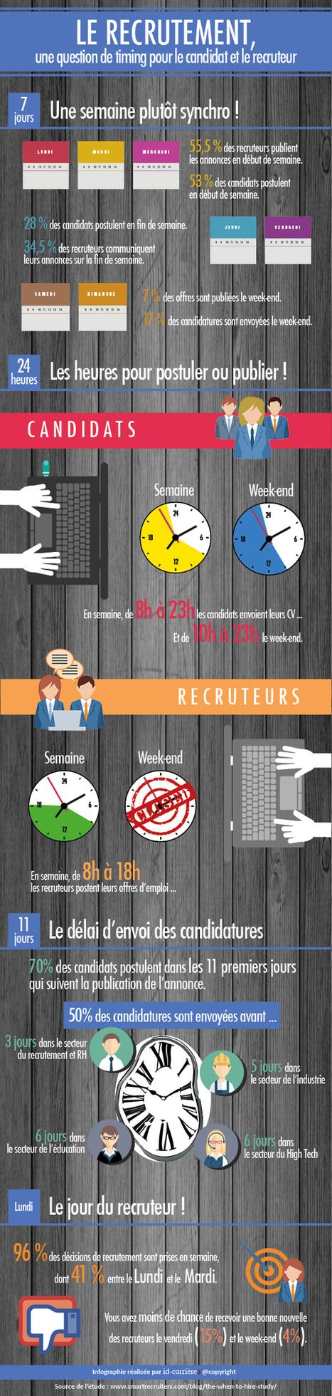 Recrutement, êtes-vous dans les temps ? Infographie id-carrieres - | Problématiques 2.0 | Scoop.it