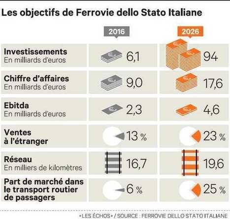 La SNCF italienne lance un vaste plan d'investissement | great buzzness | Scoop.it