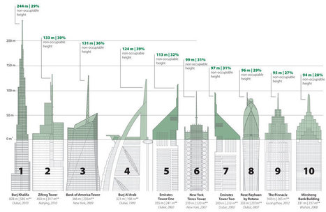 Much of the height in Earth's tallest towers is USELESS space | The Architecture of the City | Scoop.it