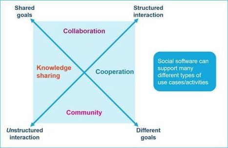 "Everybody please stop saying ""social collaboration"" 