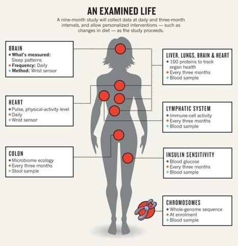 La medicina preventiva del futuro ya está aquí | Genética cotidiana | Scoop.it