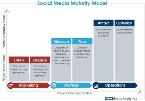 Put Social at the Center of Your Customer Universe | MarketingHits | Scoop.it
