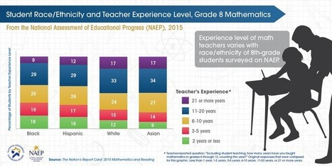 Black, Hispanic Students Tend to Have Less Experienced Math Teachers | Educated | Scoop.it
