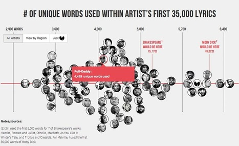 The Largest Vocabulary in Hip hop | Commerce de la musique: bilan 2.0 | Scoop.it