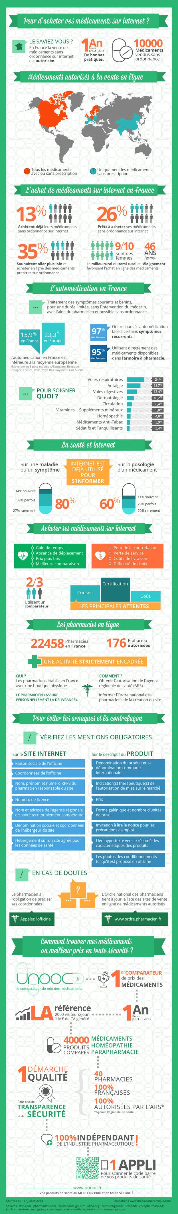 Un an de vente en ligne de médicaments en une infographie