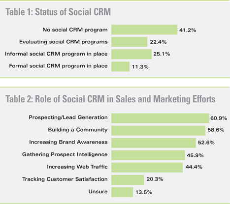 [CHART] How Marketers Use Social CRM - CRM Magazine | Social CRM | Scoop.it
