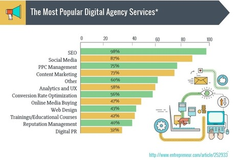 SEO, PPC, Content Marketing, or SMM: Which Services Sell Best? | Agile marketing | Scoop.it