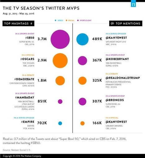 Nielsen's Top Social TV Moments on Twitter   Public Relations & Social Media Insight   Scoop.it