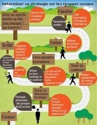 Réseaux sociaux et veille en mode 2.0 au service de la RSE | transition digitale : RSE, community manager, collaboration | Scoop.it