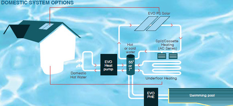 Commercial and Domestic Space Heating System. | Commrcial Heating & Cooling | Scoop.it