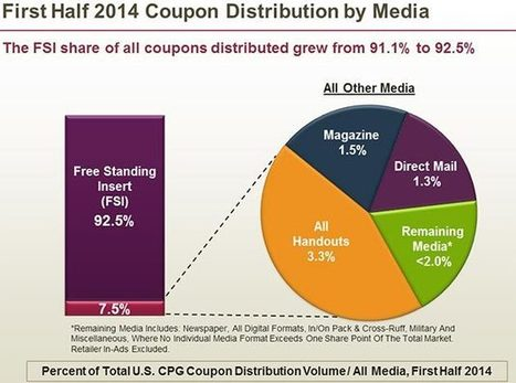 Clipping Forever: Why the Humble Coupon Isn't Going Away | Public Relations & Social Media Insight | Scoop.it