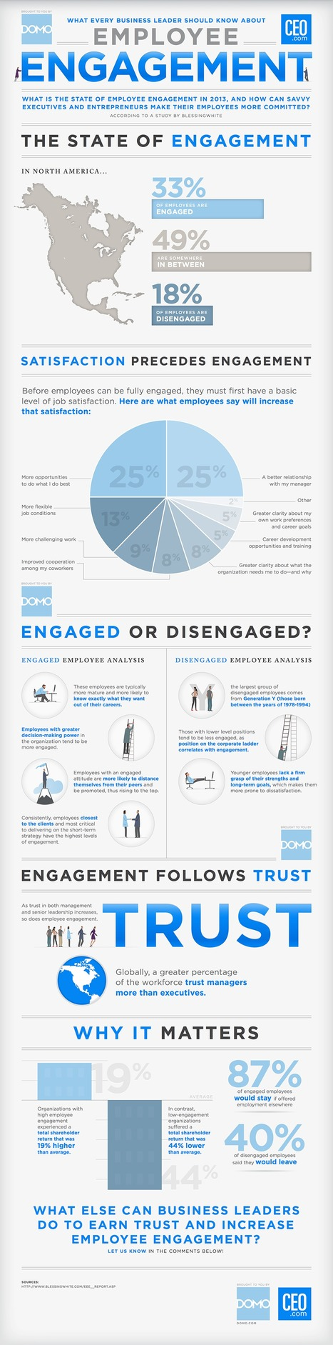 Infographic: What CEOs Should Know About Employee Engagement | CEO.com | Harmonious and Balanced Workplace | Scoop.it