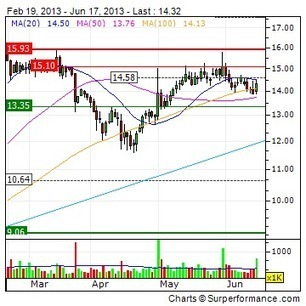 SILICON GRAPHICS INTERNATIONAL CORP : SGI and DoD Launch ... - 4-traders (press release) | Timelines | Scoop.it