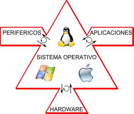 ¿ que es el sistema operativo? | Sistema Operativo | Scoop.it