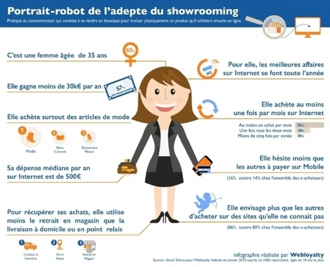 Les usages (comportements) du mcommerce #mobile2store #showrooming | Web In Store et Virtual Store | Scoop.it