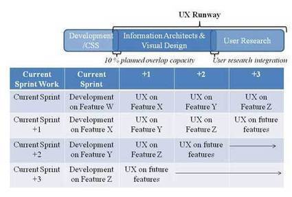 The UX Runway - Integrating UX, Lean and Scrum Cohesively | UX Design www.theirowndevic.es | Scoop.it