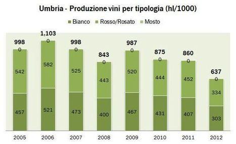 Umbria – produzione vino – dati Federdoc 2011 e ISTAT 2012 | Autour du vin | Scoop.it