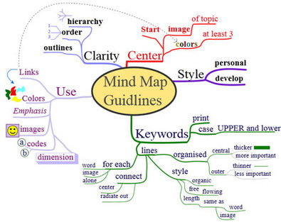Using Mind Maps in Your Medical Practice   Physicians Practice   Medic'All Maps   Scoop.it
