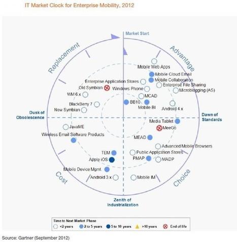 2013 Roundup of Smartphone and Tablet Forecasts & Market Estimates : Enterprise Irregulars | Social Business and Digital Transformation | Scoop.it