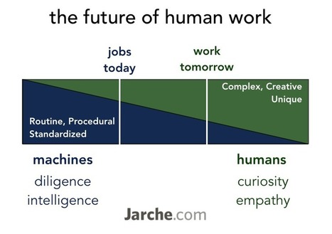the future of human work | KnowledgeManagement | Scoop.it