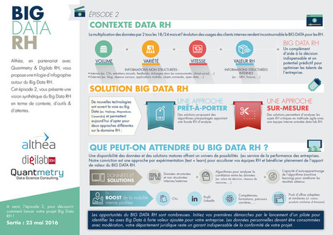 "Découvrez l'infographie ""Big Data RH - Episode 2"" ! 