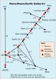 Rocket Science | C@fé des Sciences | Scoop.it