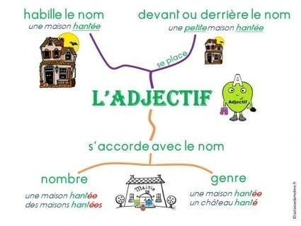 Carte mentale l'adjectif | CaféAnimé | Scoop.it