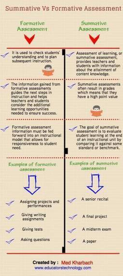 Every Teacher's Guide to Assessment | Edudemic | Rubrics, Assessment and eProctoring in Higher Education | Scoop.it