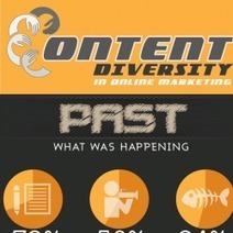 Content Diversity - Online Marketing [Infographic] | Marketing Revolution | Scoop.it