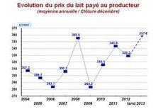 Production laitière 2013 : la rentabilité décroche avant la remontée des prix du lait, Bovins lait, Elevage - Pleinchamp | Dairy farming and industry | Scoop.it